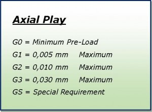 chart of axial play per G number