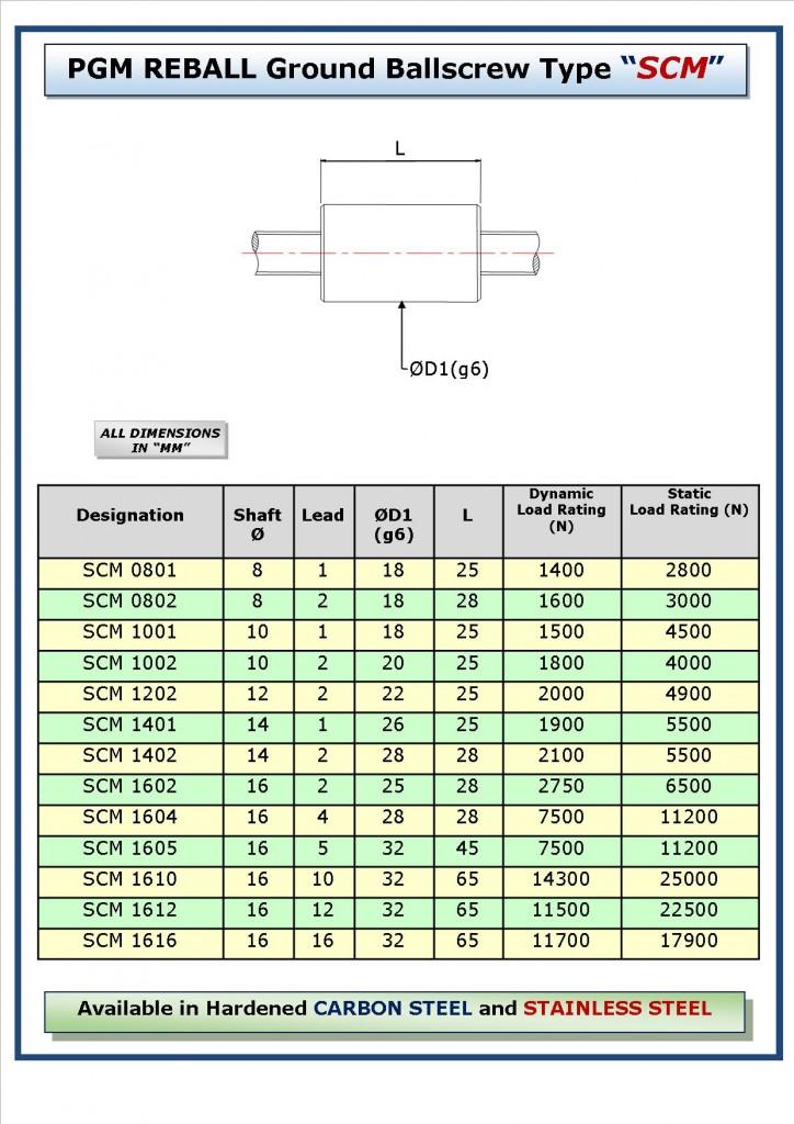 SCM table