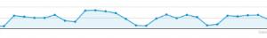 MACH Effect Enquiries Graph