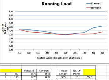Probe Measuring Ball Nut Interior thread